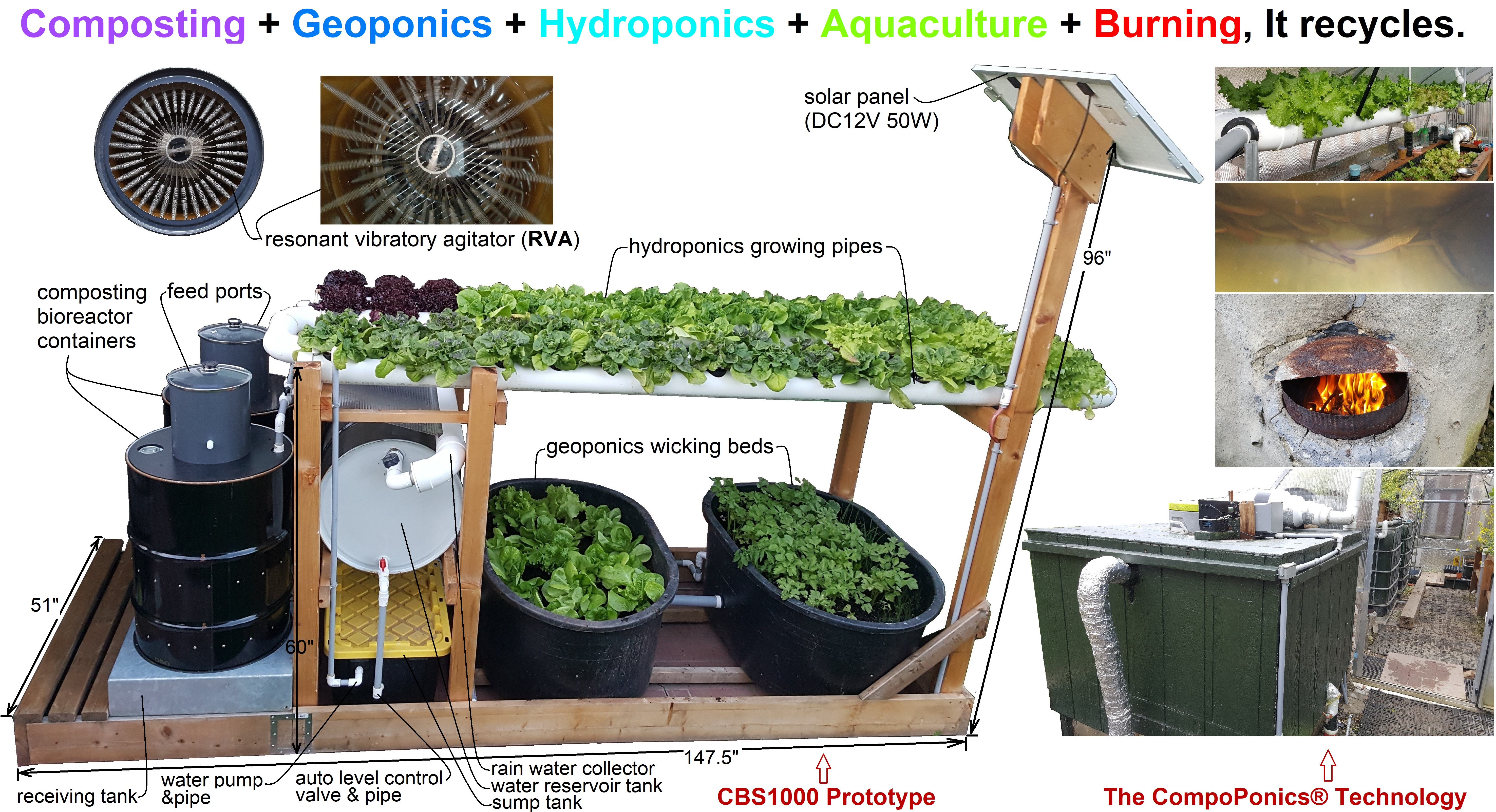 CompoPonics | Onsite Recycle Biodegradable Waste into Organic Food